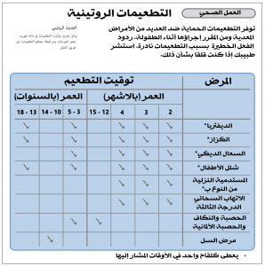 جدول التطعيمات